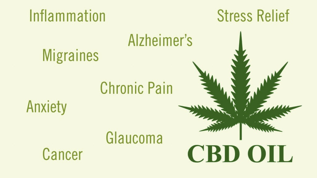 benefits of cbd oil illustrated in hemp green text with hemp icon above cbd oil text